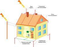 Электромонтаж. Молниезащита зданий, молниеприемник г.Улан-Удэ